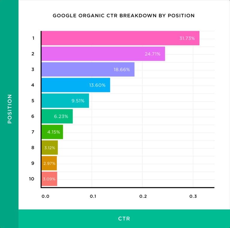 Qu'est-ce-que-le-seo-clic-par-position-SERP-Google-Affluence-digitale-ressources-BDM