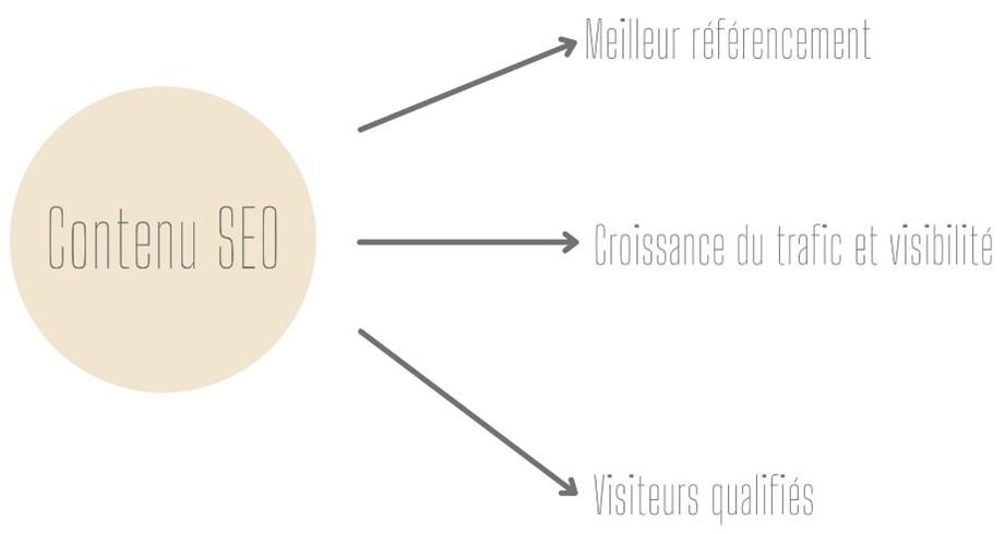 3-piliers-seo-contenu-technique-popularité-optimisation-référencement-naturel