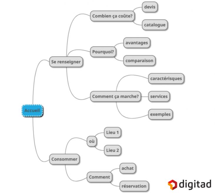 Affluence-digitale-maillage-interne-seo-3-piliers-du-referencement-naturel-seo