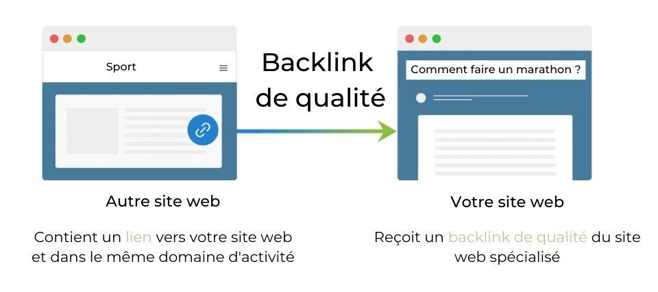 backlink-de-qualite-c-est-quoi-popularite-affluence-digitale